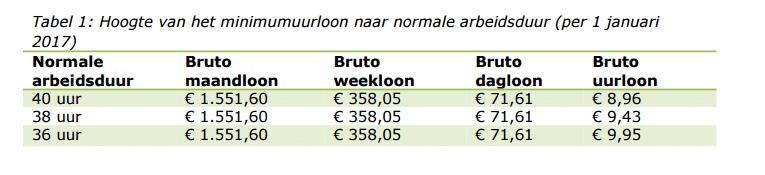Tabel 1 - minimumuurloon